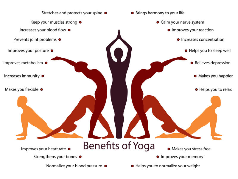 Its interesting to know that yoga…